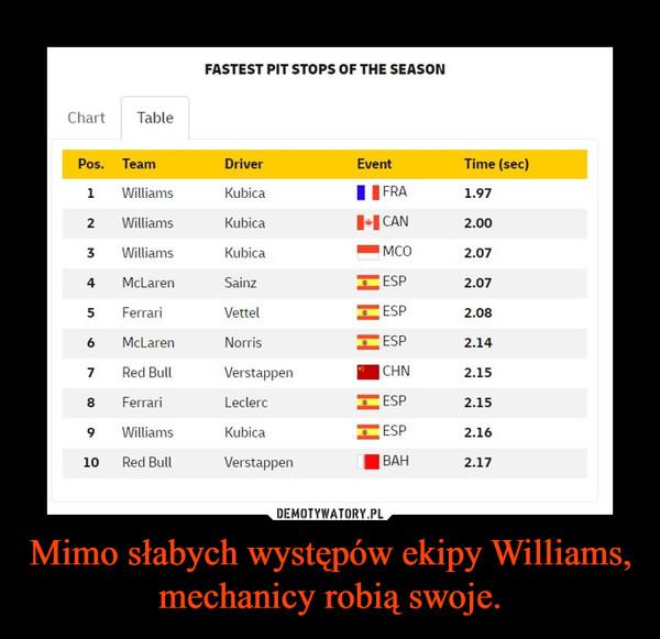 Mimo słabych występów ekipy Williams, mechanicy robią swoje. –
