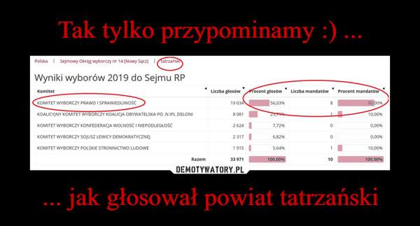 ... jak głosował powiat tatrzański –